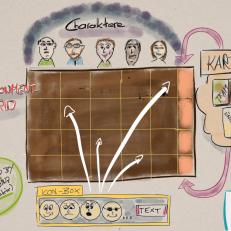 Spielerisch und visuell Teams und Stakeholder analysieren? Ein Hilfswerkzeug für Mikropolitik einsetzen? Der Environment-Grid.